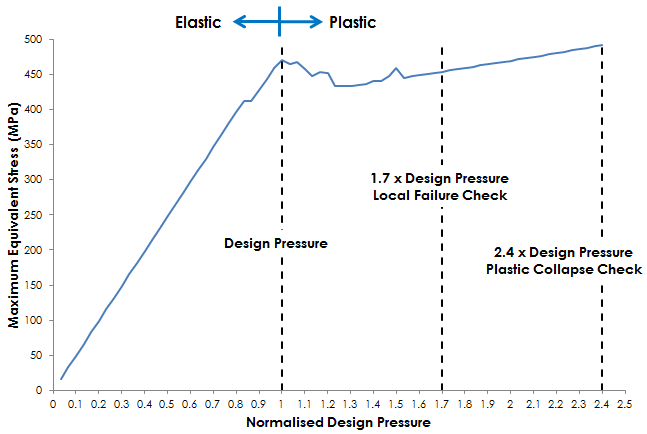 Non-linear elastic plastic FE analysis
